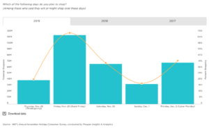 NRF Data graph on holiday shopping